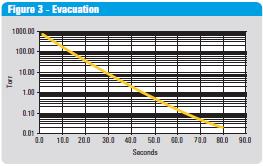Evakuace (odčerpání)